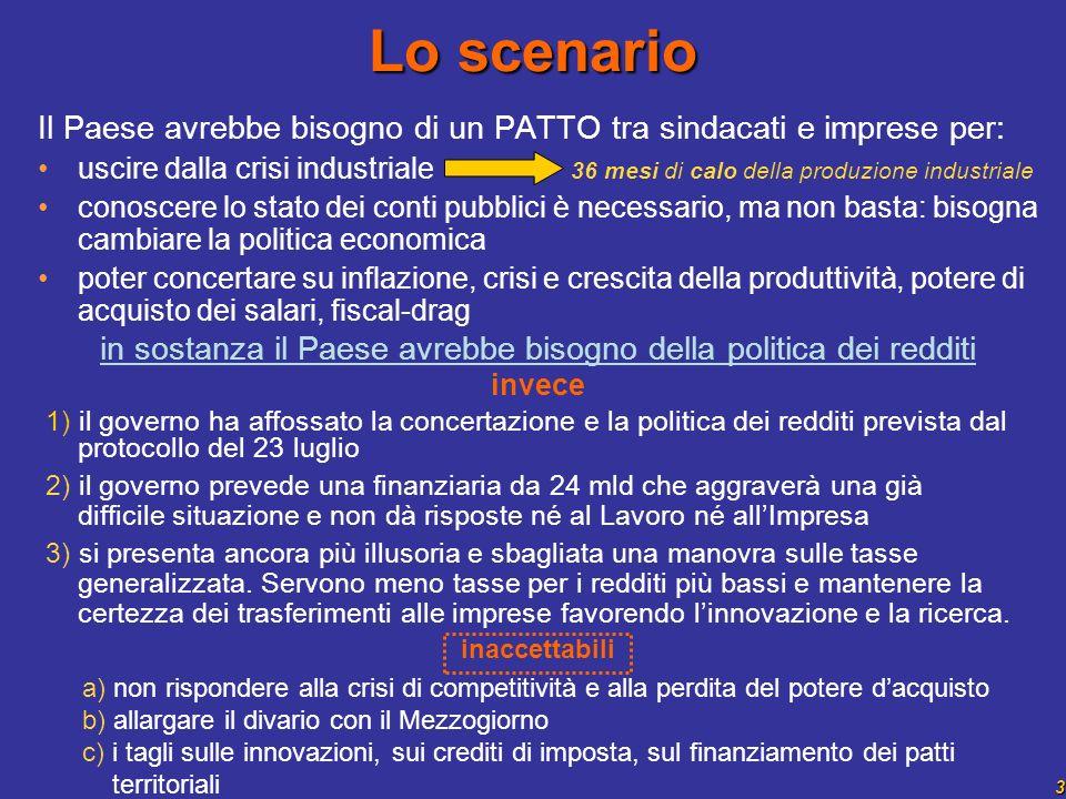 3 Il Paese avrebbe bisogno di un PATTO tra sindacati e imprese per: uscire dalla crisi industriale 36 mesi di calo della produzione industriale conosc