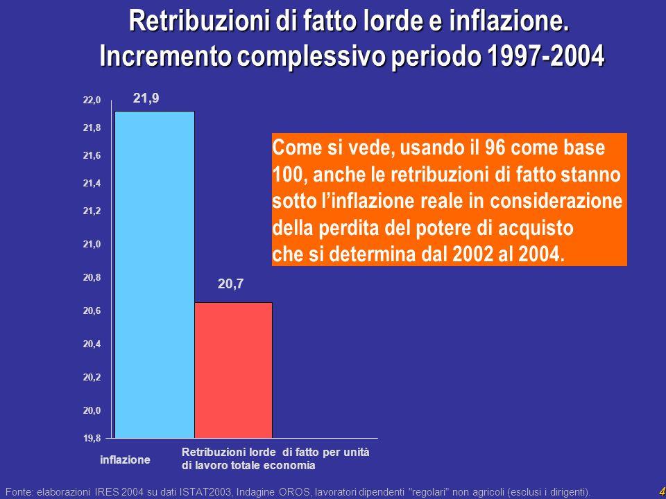 4 Retribuzioni di fatto lorde e inflazione.