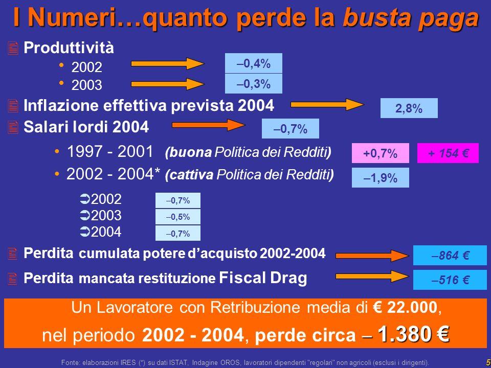 5 Produttività 2002 2003 Inflazione effettiva prevista 2004 Salari lordi 2004 1997 - 2001 (buona Politica dei Redditi) 2002 - 2004* (cattiva Politica dei Redditi) 2002 2003 2004 Perdita cumulata potere dacquisto 2002-2004 Perdita mancata restituzione Fiscal Drag 2,8% –0,7% –1,9% +0,7% –0,7% I Numeri…quanto perde la busta paga –864 –0,4% Un Lavoratore con Retribuzione media di 22.000, – 1.380 nel periodo 2002 - 2004, perde circa – 1.380 –0,3% –0,5% –0,7% + 154 –516 Fonte: elaborazioni IRES (*) su dati ISTAT, Indagine OROS, lavoratori dipendenti regolari non agricoli (esclusi i dirigenti).