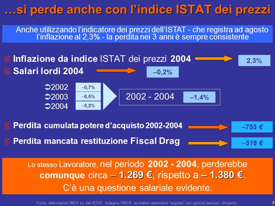 6 Inflazione da indice ISTAT dei prezzi 2004 Salari lordi 2004 2002 2003 2002 - 2004 2004 Perdita cumulata potere dacquisto 2002-2004 Perdita mancata restituzione Fiscal Drag 2,3% –0,2% –1,4% –0,7% …si perde anche con lindice ISTAT dei prezzi –753 – 1.269 – 1.380 Lo stesso Lavoratore, nel periodo 2002 - 2004, perderebbe comunque circa – 1.269, rispetto a – 1.380.