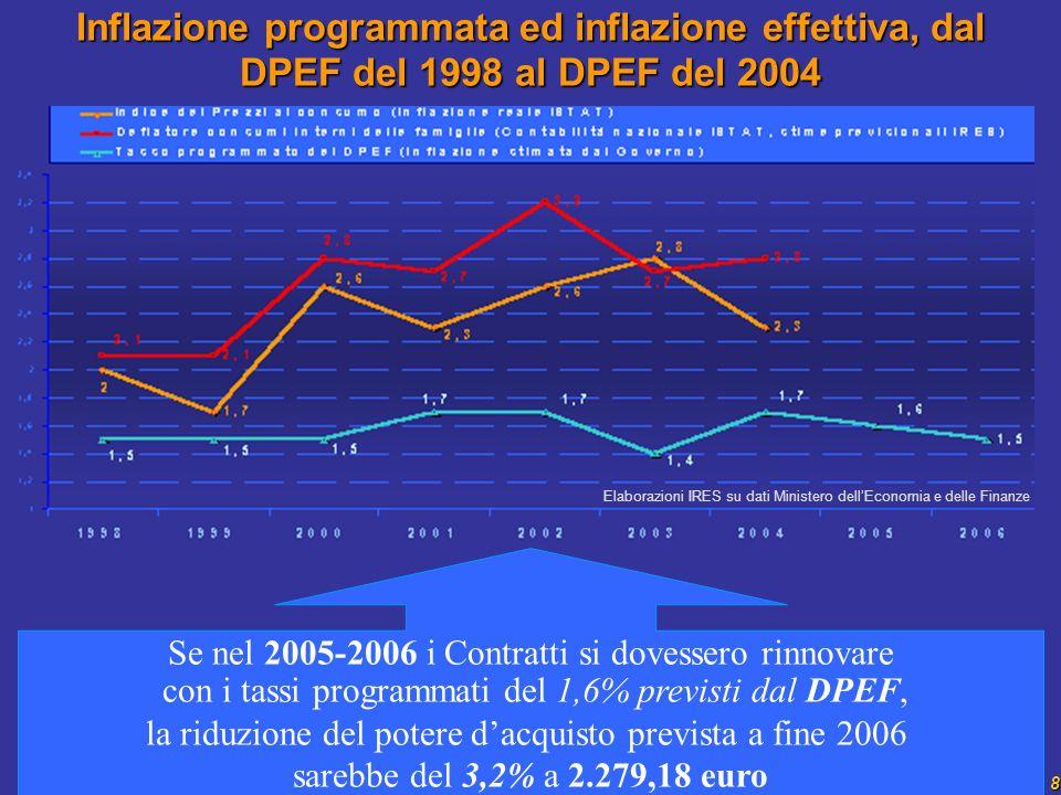 8 Inflazione programmata ed inflazione effettiva, dal DPEF del 1998 al DPEF del 2004 Se nel 2005-2006 i Contratti si dovessero rinnovare con i tassi programmati del 1,6% previsti dal DPEF, la riduzione del potere dacquisto prevista a fine 2006 sarebbe del 3,2% a 2.279,18 euro Elaborazioni IRES su dati Ministero dellEconomia e delle Finanze