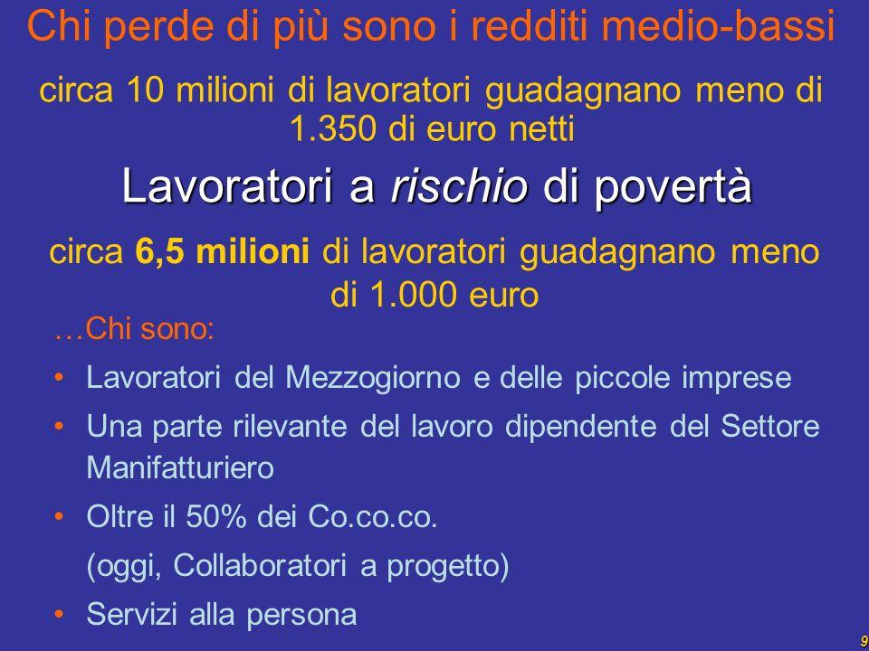 9 circa 6,5 milioni di lavoratori guadagnano meno di 1.000 euro Lavoratori a rischio di povertà …Chi sono: Lavoratori del Mezzogiorno e delle piccole