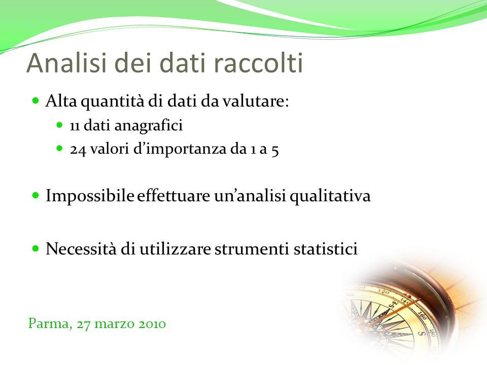 Analisi dei dati raccolti Alta quantità di dati da valutare: 11 dati anagrafici 24 valori dimportanza da 1 a 5 Parma, 27 marzo 2010 Impossibile effettuare unanalisi qualitativa Necessità di utilizzare strumenti statistici