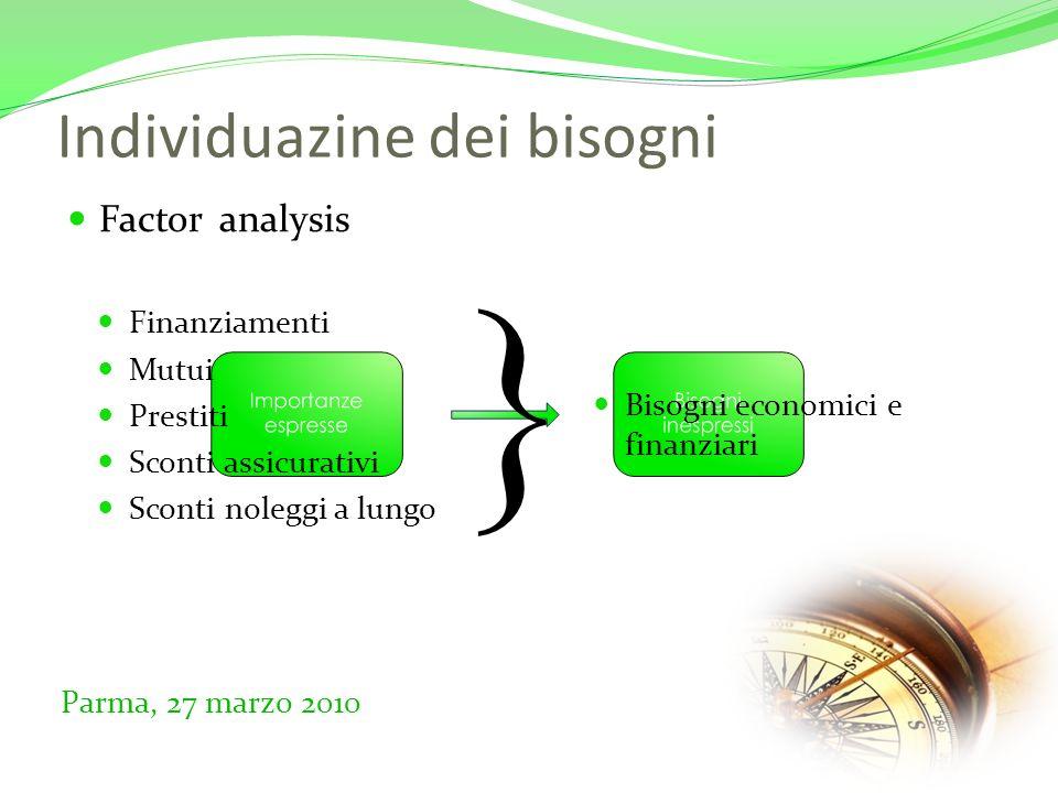 Individuazine dei bisogni Factor analysis Parma, 27 marzo 2010 Finanziamenti Mutui Prestiti Sconti assicurativi Sconti noleggi a lungo Bisogni economici e finanziari