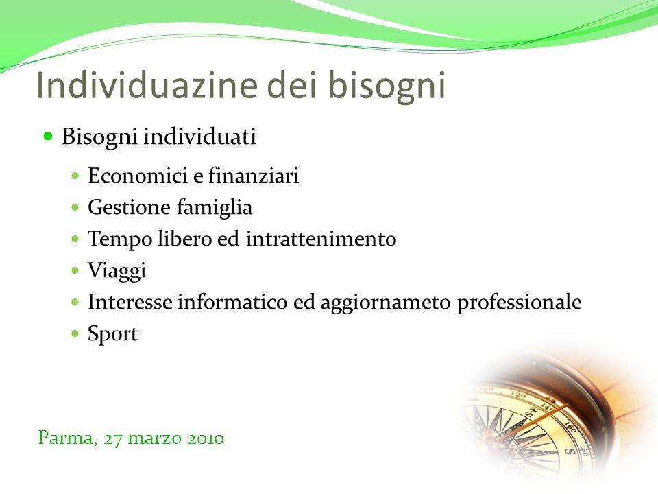Individuazine dei bisogni Bisogni individuati Economici e finanziari Gestione famiglia Tempo libero ed intrattenimento Viaggi Interesse informatico ed aggiornameto professionale Sport Parma, 27 marzo 2010