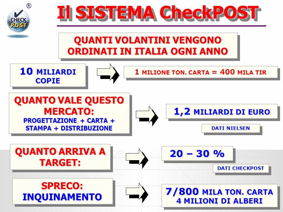 ® Il SISTEMA CheckPOST QUANTI VOLANTINI VENGONO ORDINATI IN ITALIA OGNI ANNO 10 MILIARDI COPIE 1 MILIONE TON.