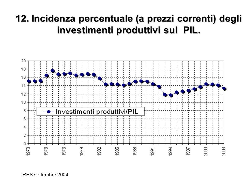 IRES settembre 2004 12. Incidenza percentuale (a prezzi correnti) degli investimenti produttivi sul PIL.