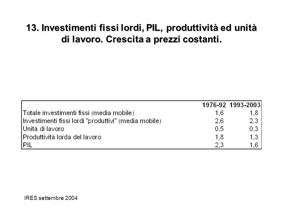 IRES settembre 2004 13. Investimenti fissi lordi, PIL, produttività ed unità di lavoro. Crescita a prezzi costanti.