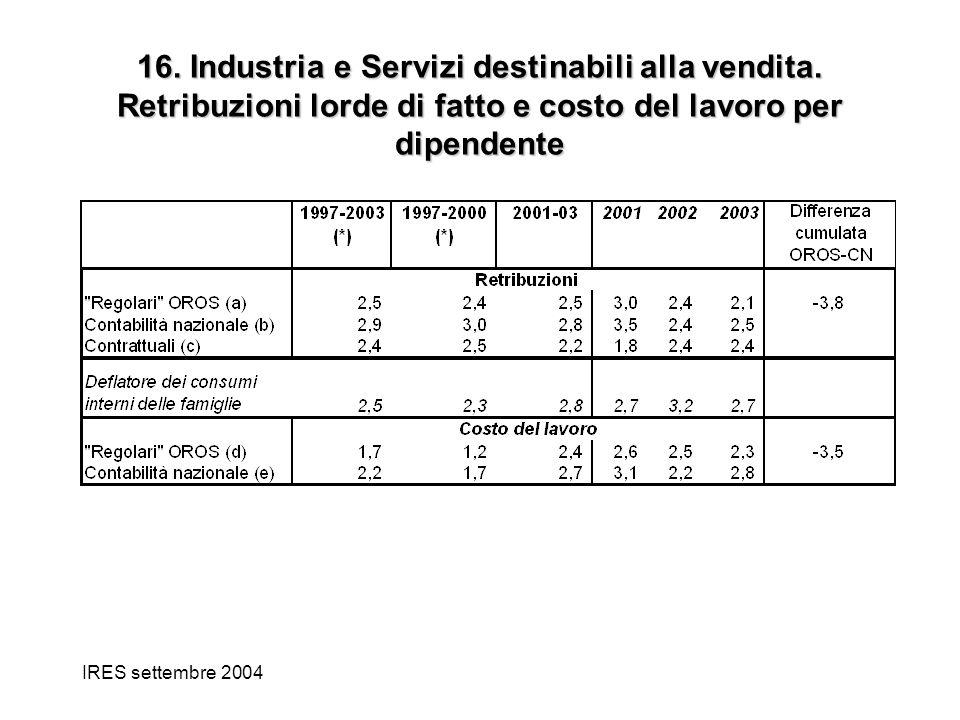 IRES settembre 2004 16. Industria e Servizi destinabili alla vendita. Retribuzioni lorde di fatto e costo del lavoro per dipendente