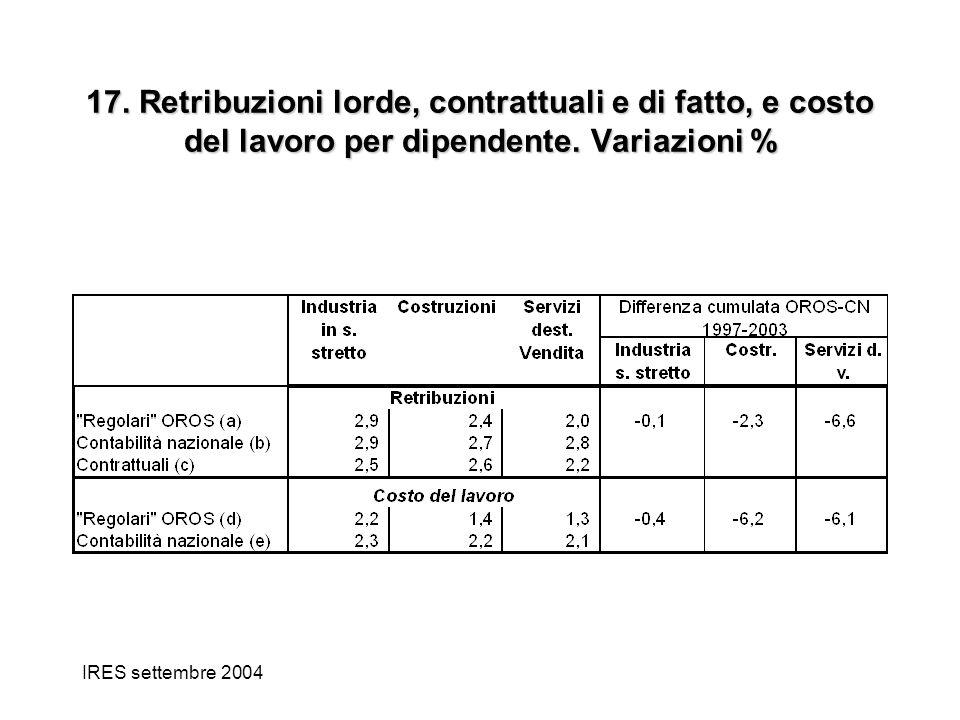 IRES settembre 2004 17. Retribuzioni lorde, contrattuali e di fatto, e costo del lavoro per dipendente. Variazioni %
