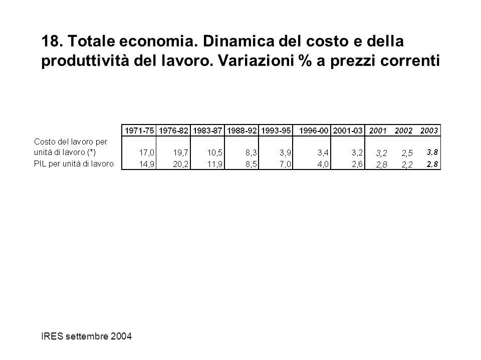 IRES settembre 2004 18. Totale economia. Dinamica del costo e della produttività del lavoro. Variazioni % a prezzi correnti