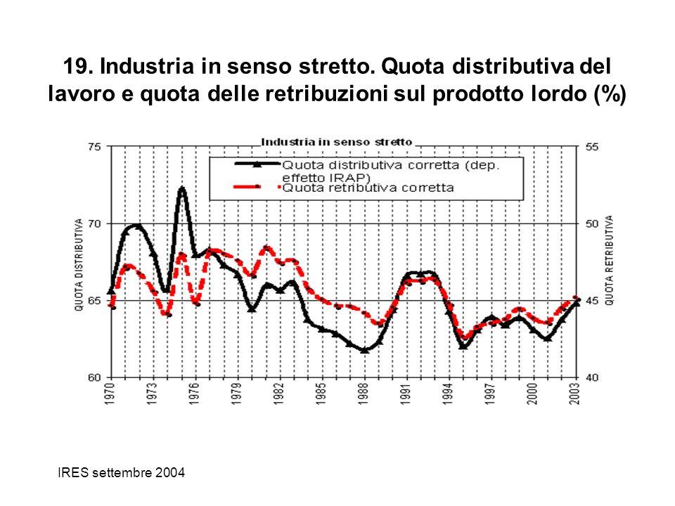 IRES settembre 2004 19. Industria in senso stretto. Quota distributiva del lavoro e quota delle retribuzioni sul prodotto lordo (%)