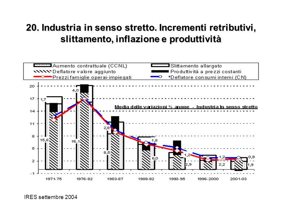 IRES settembre 2004 20. Industria in senso stretto. Incrementi retributivi, slittamento, inflazione e produttività