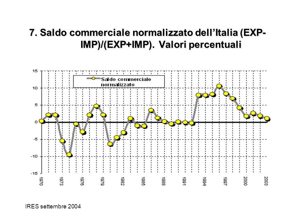IRES settembre 2004 7. Saldo commerciale normalizzato dellItalia (EXP- IMP)/(EXP+IMP). Valori percentuali
