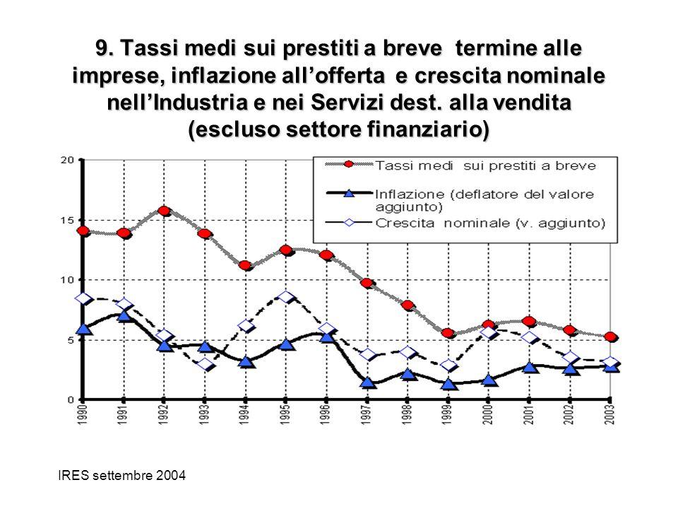 IRES settembre 2004 9. Tassi medi sui prestiti a breve termine alle imprese, inflazione allofferta e crescita nominale nellIndustria e nei Servizi des
