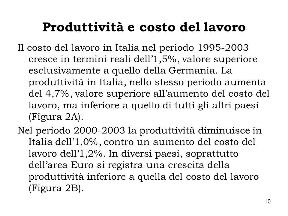 10 Produttività e costo del lavoro Il costo del lavoro in Italia nel periodo 1995-2003 cresce in termini reali dell1,5%, valore superiore esclusivamen