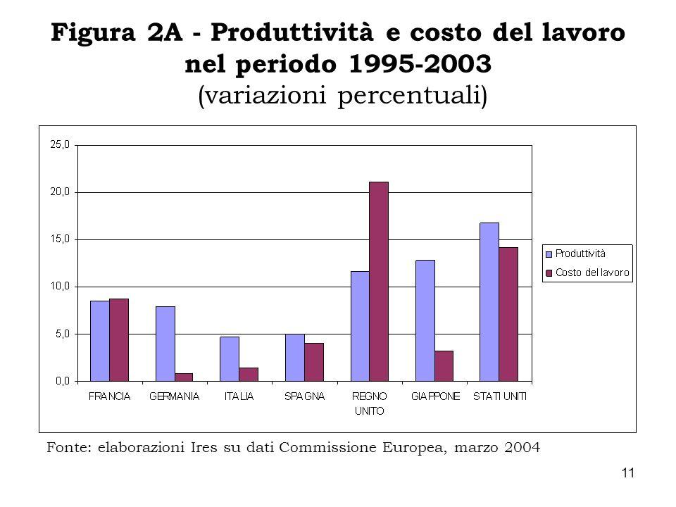 11 Figura 2A - Produttività e costo del lavoro nel periodo 1995-2003 (variazioni percentuali) Fonte: elaborazioni Ires su dati Commissione Europea, ma