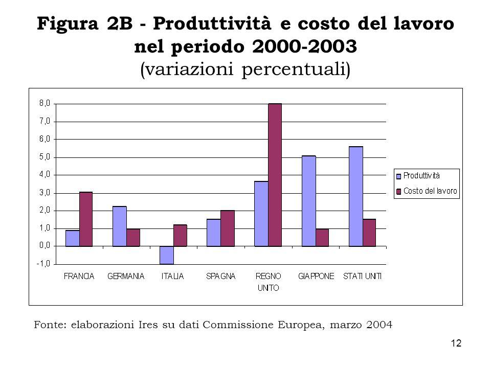 12 Figura 2B - Produttività e costo del lavoro nel periodo 2000-2003 (variazioni percentuali) Fonte: elaborazioni Ires su dati Commissione Europea, ma