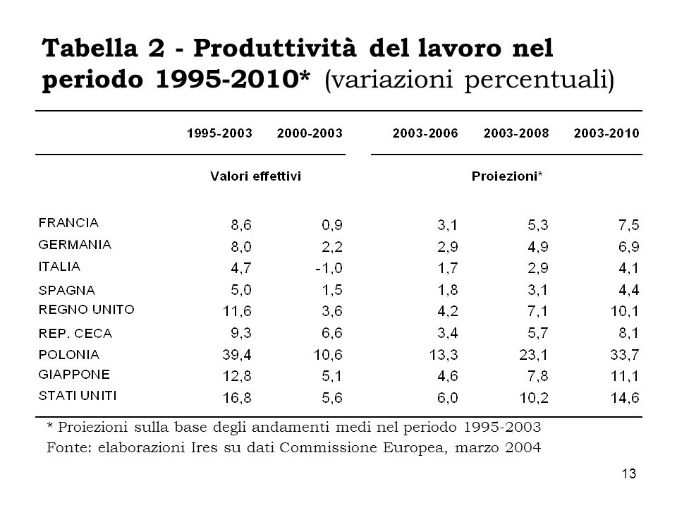 13 * Proiezioni sulla base degli andamenti medi nel periodo 1995-2003 Fonte: elaborazioni Ires su dati Commissione Europea, marzo 2004 Tabella 2 - Pro