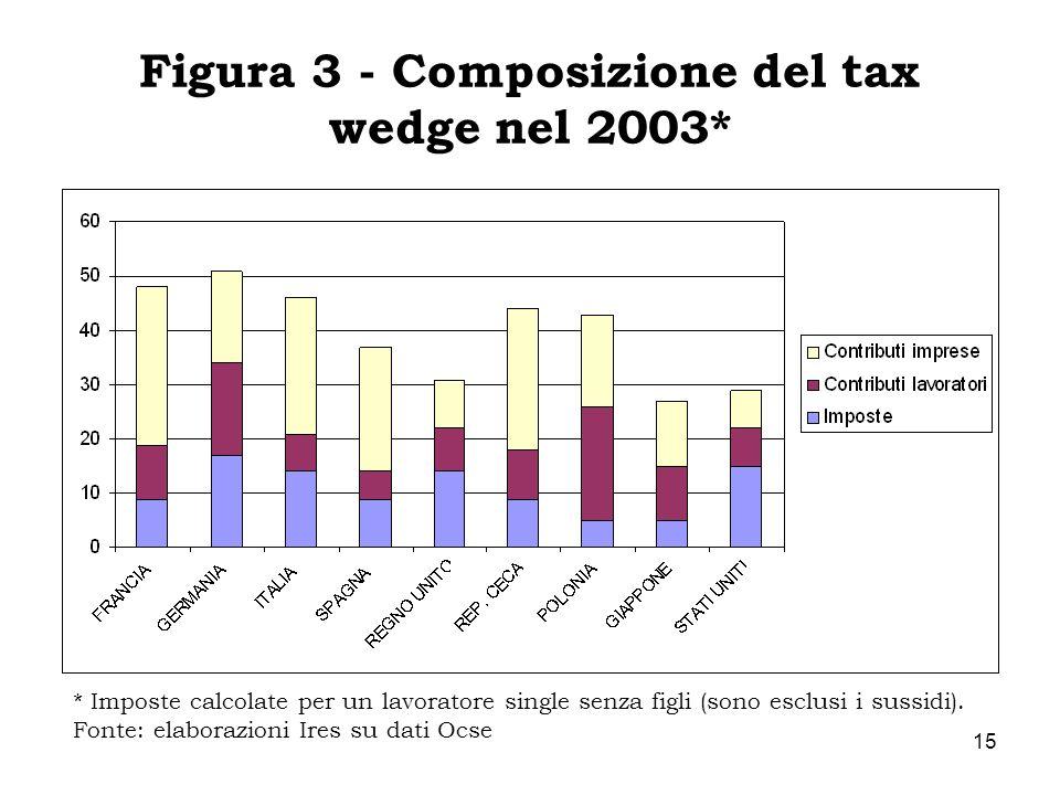 15 * Imposte calcolate per un lavoratore single senza figli (sono esclusi i sussidi). Fonte: elaborazioni Ires su dati Ocse Figura 3 - Composizione de