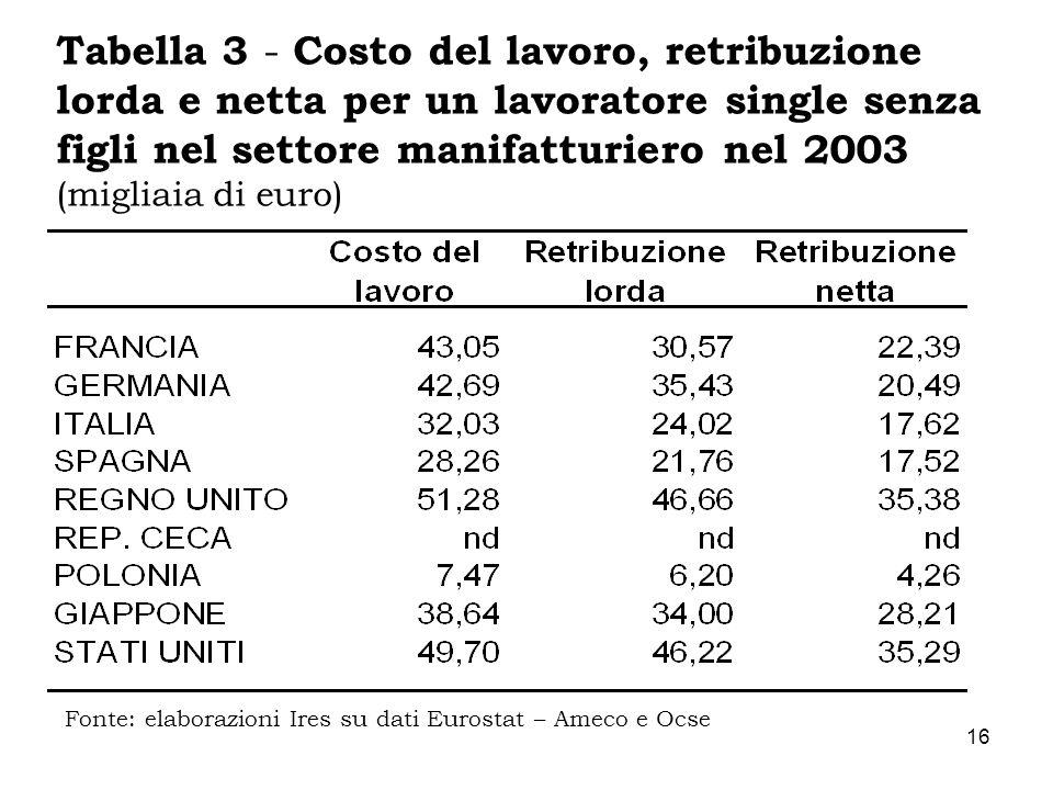 16 Tabella 3 - Costo del lavoro, retribuzione lorda e netta per un lavoratore single senza figli nel settore manifatturiero nel 2003 (migliaia di euro