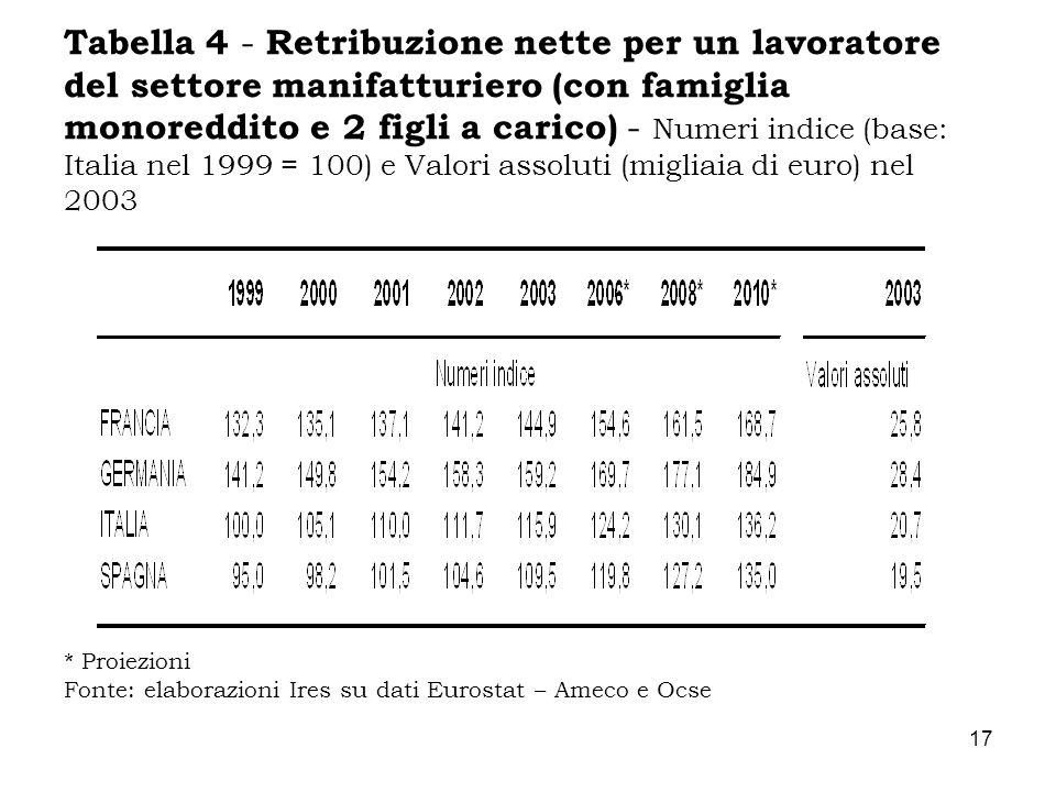 17 Tabella 4 - Retribuzione nette per un lavoratore del settore manifatturiero (con famiglia monoreddito e 2 figli a carico) - Numeri indice (base: It