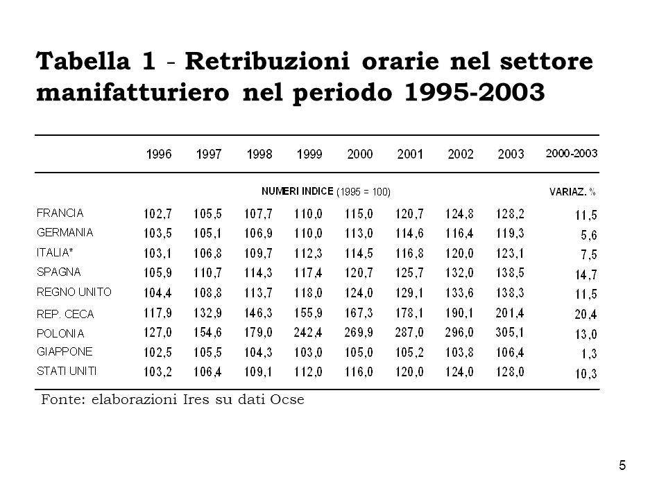 6 Retribuzioni orarie nel settore manifatturiero nel periodo 1995-2003 Le retribuzioni orarie nominali in Italia crescono solo del 23,1% nel periodo 1995- 2003 (contro un tasso di inflazione del 22%), valore superiore unicamente a quello del Giappone (paese caratterizzato da una forte deflazione) e della Germania.