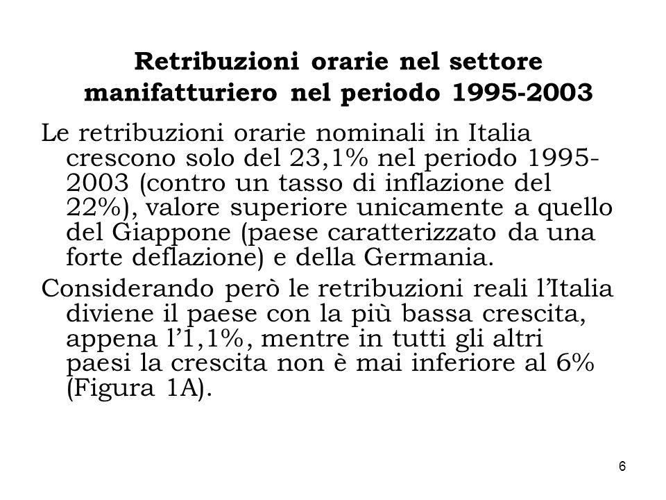 6 Retribuzioni orarie nel settore manifatturiero nel periodo 1995-2003 Le retribuzioni orarie nominali in Italia crescono solo del 23,1% nel periodo 1