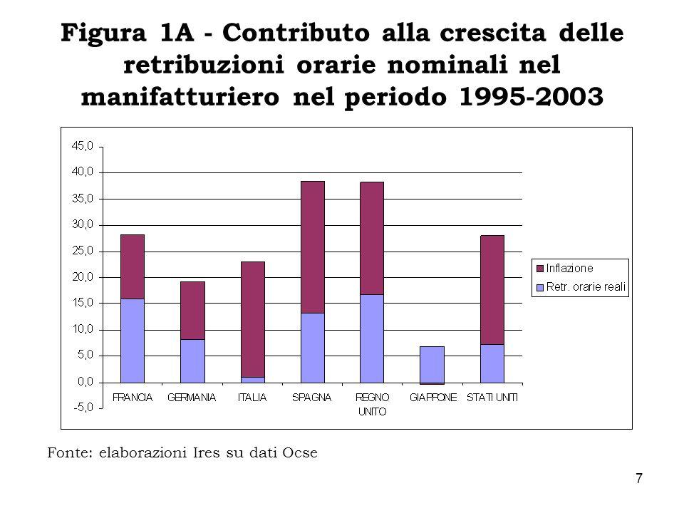 8 Contributo alla crescita delle retribuzioni orarie nominali nel manifatturiero nel periodo 2000-2003 Quando si limita lanalisi agli ultimi 3 anni, si osserva che in Italia le retribuzioni reali addirittura si riducono (-0,6%).