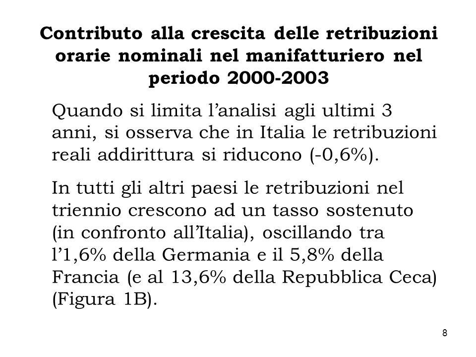 8 Contributo alla crescita delle retribuzioni orarie nominali nel manifatturiero nel periodo 2000-2003 Quando si limita lanalisi agli ultimi 3 anni, s