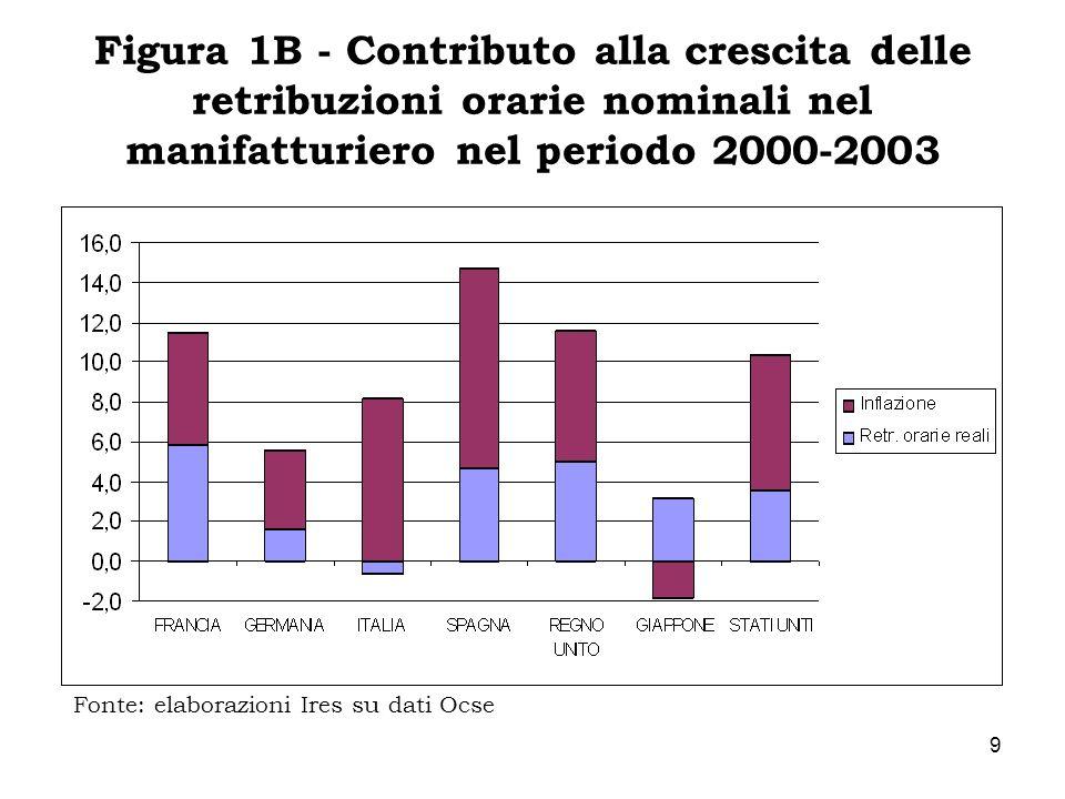 9 Figura 1B - Contributo alla crescita delle retribuzioni orarie nominali nel manifatturiero nel periodo 2000-2003 Fonte: elaborazioni Ires su dati Oc