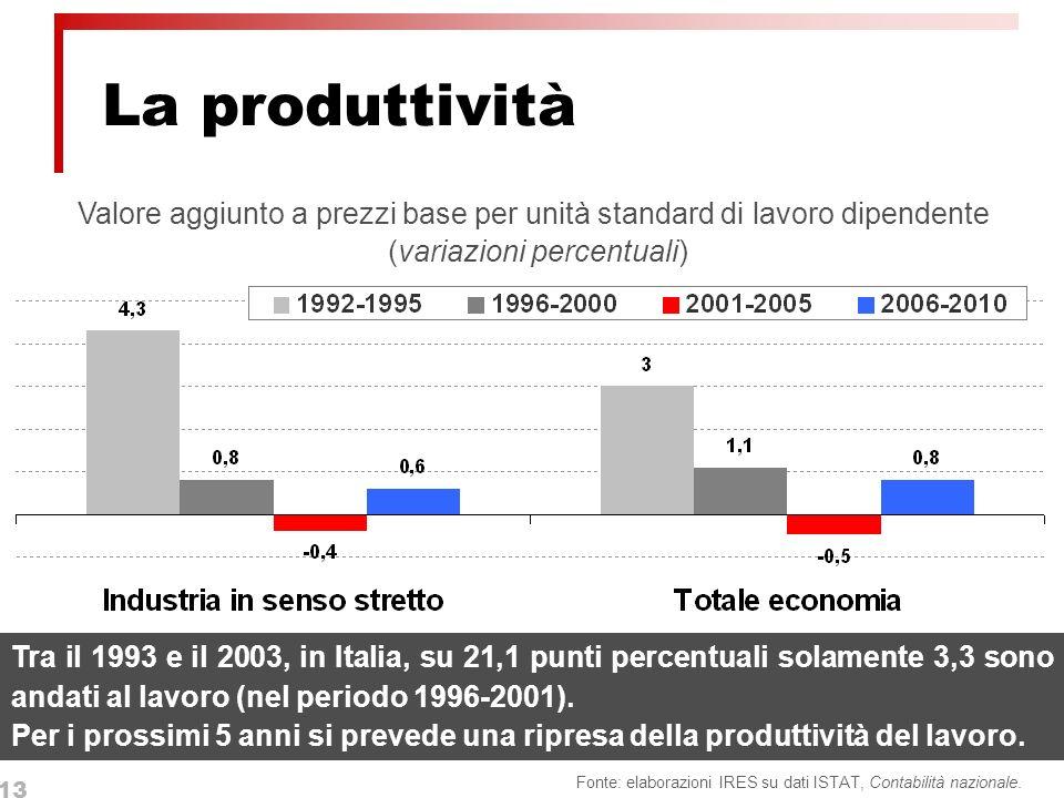 13 La produttività Fonte: elaborazioni IRES su dati ISTAT, Contabilità nazionale.