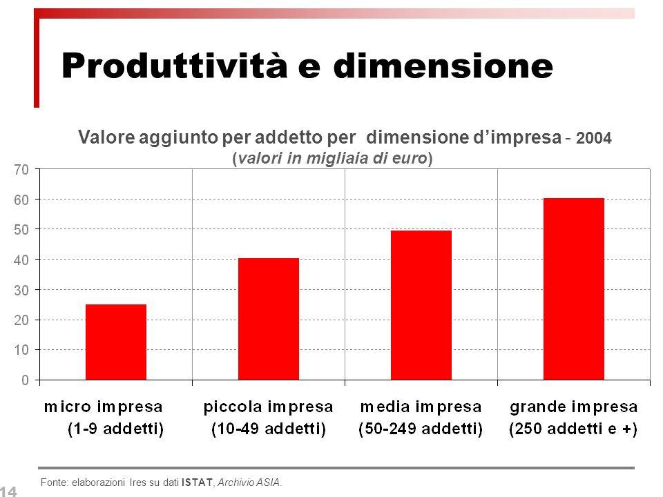 14 Produttività e dimensione Fonte: elaborazioni Ires su dati ISTAT, Archivio ASIA.