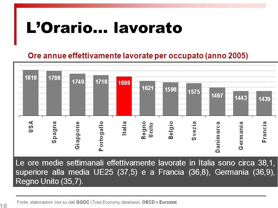 16 LOrario… lavorato Fonte: elaborazioni Ires su dati GGDC (Total Economy database), OECD e Eurostat.