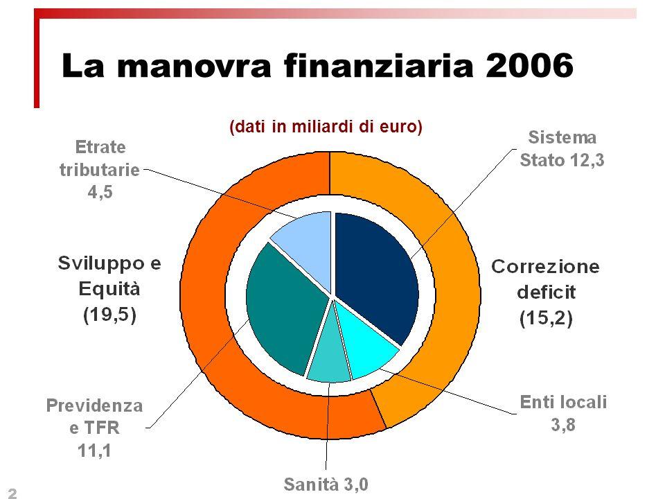 2 La manovra finanziaria 2006 (dati in miliardi di euro)
