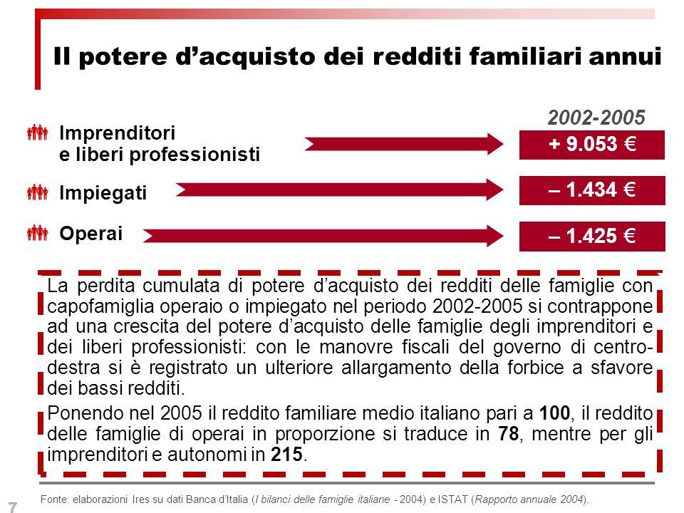 7 Imprenditori e liberi professionisti Impiegati Operai 2002-2005 Il potere dacquisto dei redditi familiari annui – 1.425 – 1.434 + 9.053 Fonte: elaborazioni Ires su dati Banca dItalia (I bilanci delle famiglie italiane - 2004) e ISTAT (Rapporto annuale 2004).
