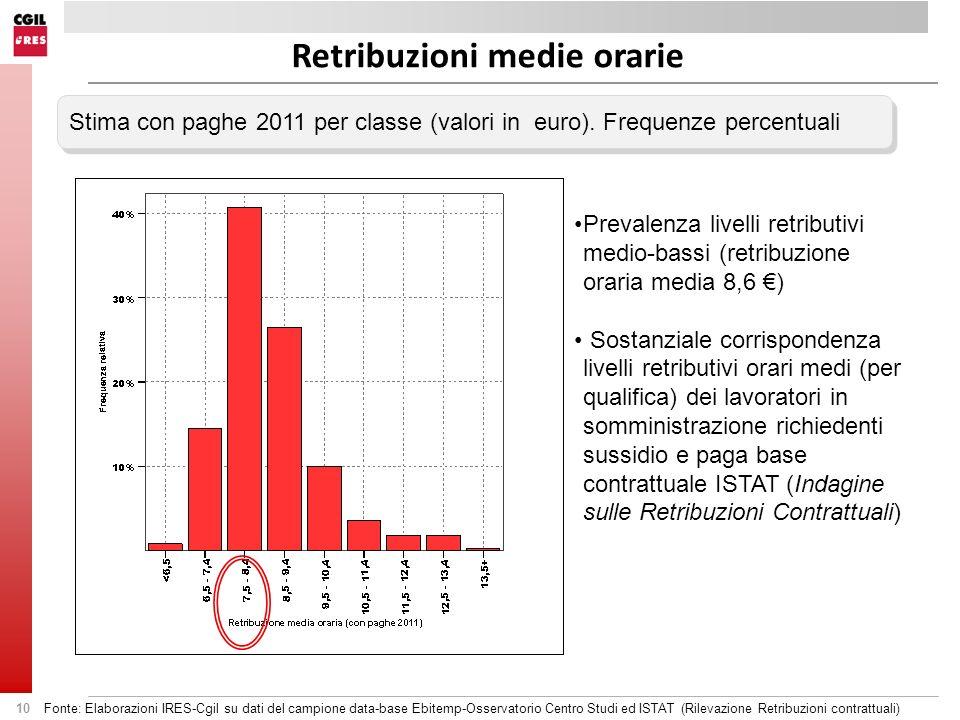 10 Stima con paghe 2011 per classe (valori in euro). Frequenze percentuali Retribuzioni medie orarie Fonte: Elaborazioni IRES-Cgil su dati del campion