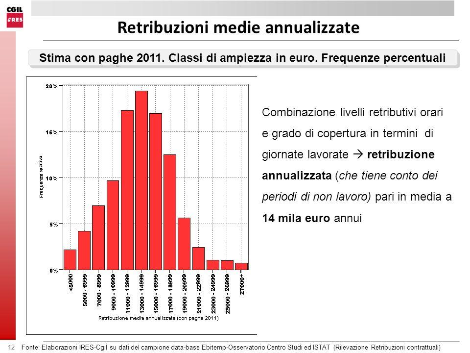 12 Stima con paghe 2011. Classi di ampiezza in euro. Frequenze percentuali Retribuzioni medie annualizzate Combinazione livelli retributivi orari e gr
