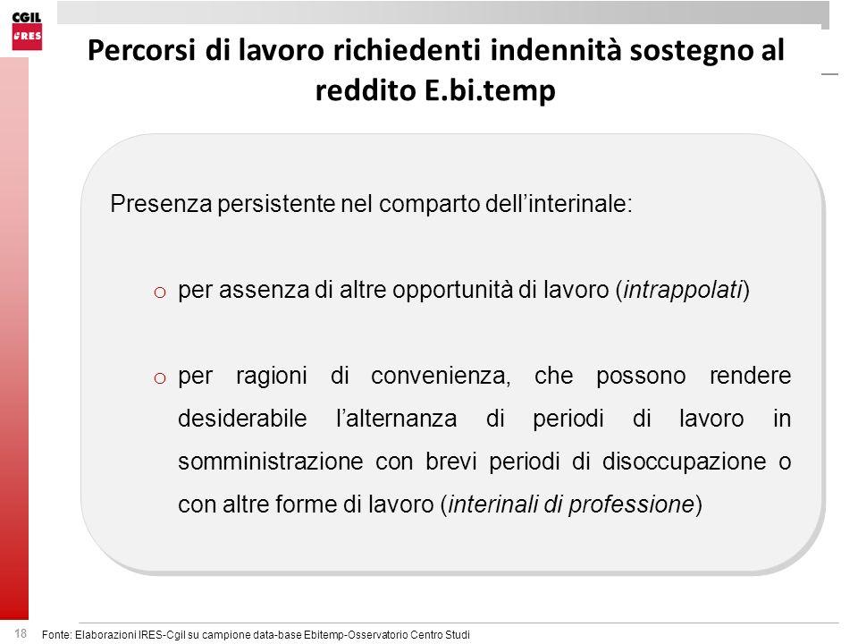 18 Percorsi di lavoro richiedenti indennità sostegno al reddito E.bi.temp Presenza persistente nel comparto dellinterinale: o per assenza di altre opp