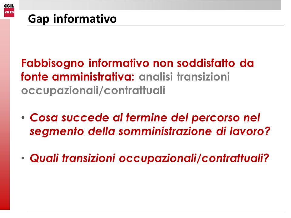 Fabbisogno informativo non soddisfatto da fonte amministrativa: analisi transizioni occupazionali/contrattuali Cosa succede al termine del percorso ne