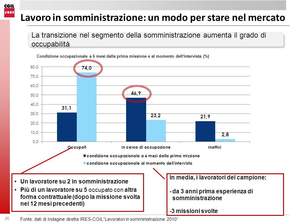 26 Lavoro in somministrazione: un modo per stare nel mercato La transizione nel segmento della somministrazione aumenta il grado di occupabilità Condi