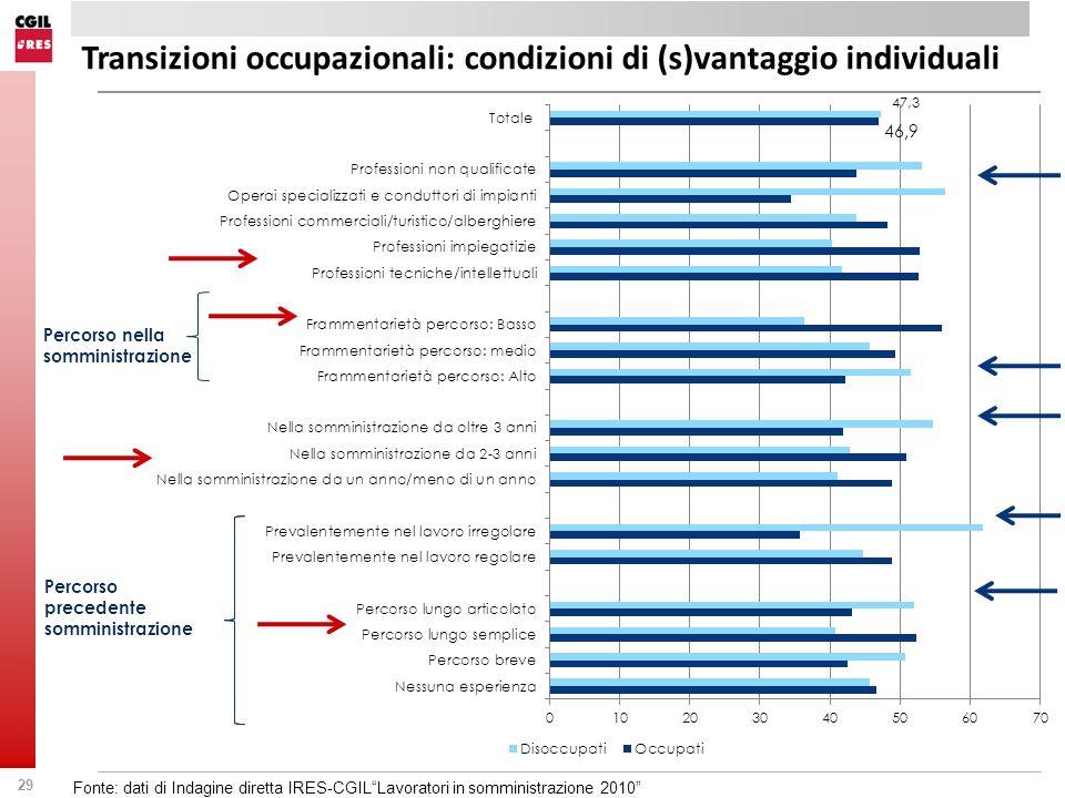 29 Percorso nella somministrazione Percorso precedente somministrazione Transizioni occupazionali: condizioni di (s)vantaggio individuali Fonte: dati