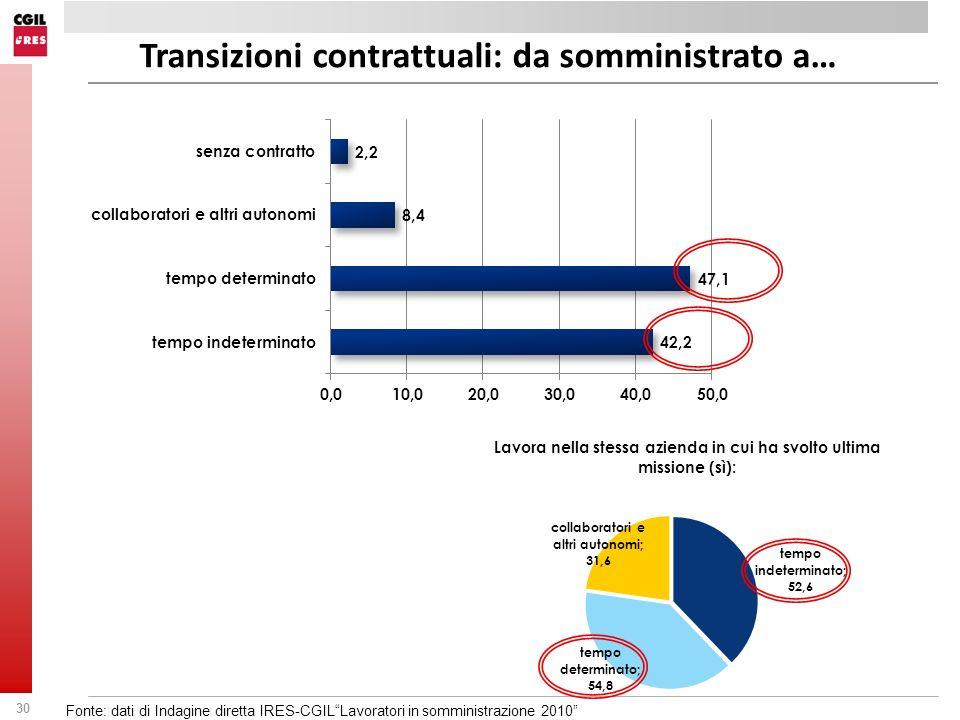 30 Transizioni contrattuali: da somministrato a… Fonte: dati di Indagine diretta IRES-CGILLavoratori in somministrazione 2010