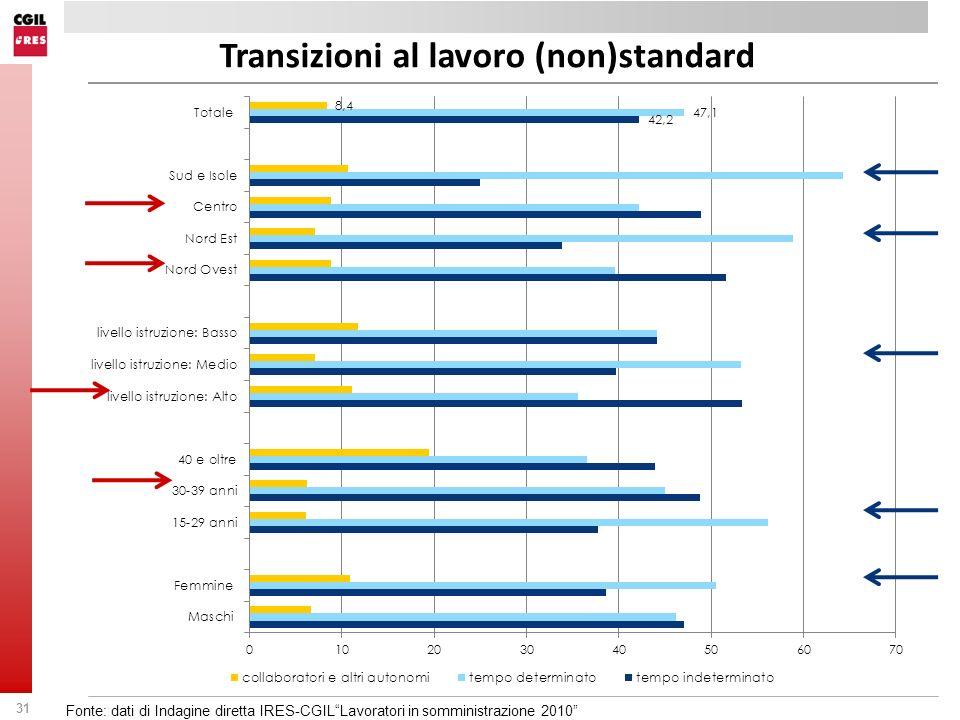 31 Transizioni al lavoro (non)standard Fonte: dati di Indagine diretta IRES-CGILLavoratori in somministrazione 2010