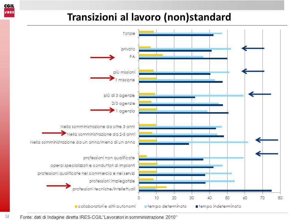 32 Fonte: dati di Indagine diretta IRES-CGILLavoratori in somministrazione 2010 Transizioni al lavoro (non)standard