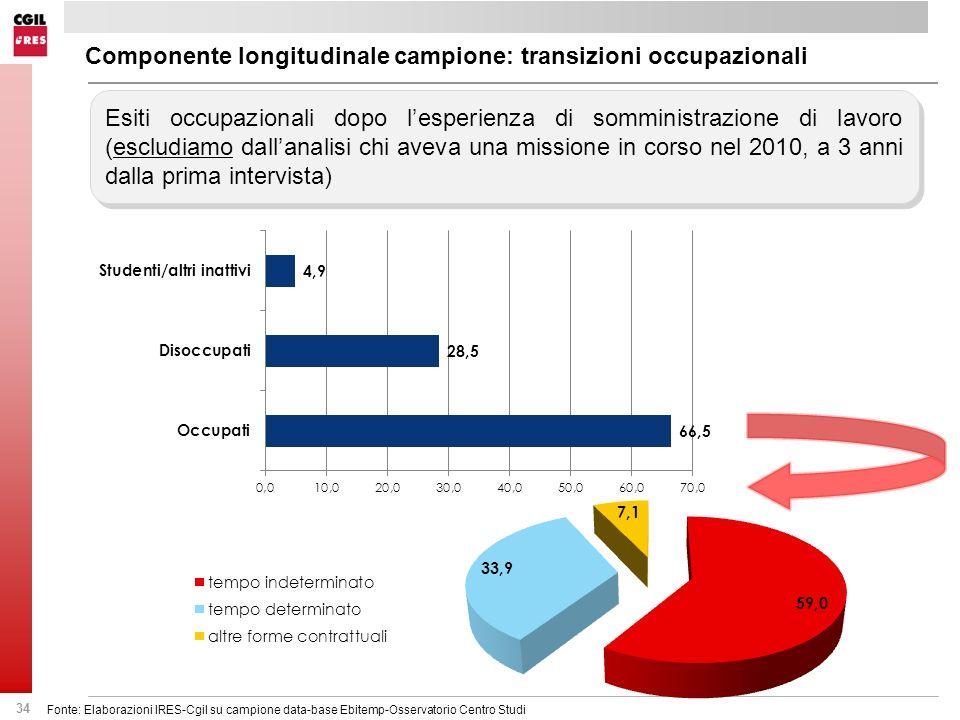 34 Esiti occupazionali dopo lesperienza di somministrazione di lavoro (escludiamo dallanalisi chi aveva una missione in corso nel 2010, a 3 anni dalla