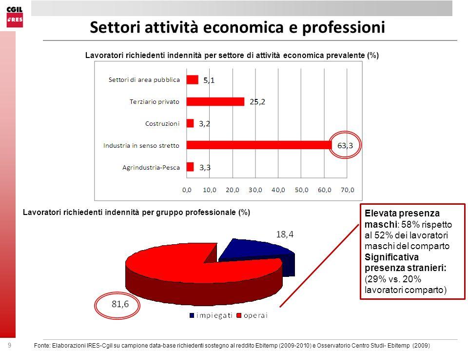 9 Settori attività economica e professioni Lavoratori richiedenti indennità per settore di attività economica prevalente (%) Lavoratori richiedenti in