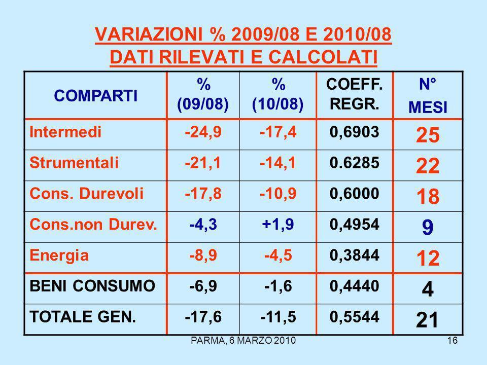 PARMA, 6 MARZO 201016 VARIAZIONI % 2009/08 E 2010/08 DATI RILEVATI E CALCOLATI COMPARTI % (09/08) % (10/08) COEFF.