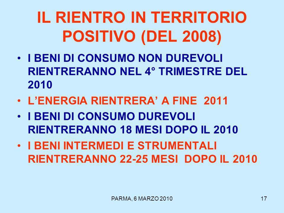 PARMA, 6 MARZO 201017 IL RIENTRO IN TERRITORIO POSITIVO (DEL 2008) I BENI DI CONSUMO NON DUREVOLI RIENTRERANNO NEL 4° TRIMESTRE DEL 2010 LENERGIA RIENTRERA A FINE 2011 I BENI DI CONSUMO DUREVOLI RIENTRERANNO 18 MESI DOPO IL 2010 I BENI INTERMEDI E STRUMENTALI RIENTRERANNO 22-25 MESI DOPO IL 2010