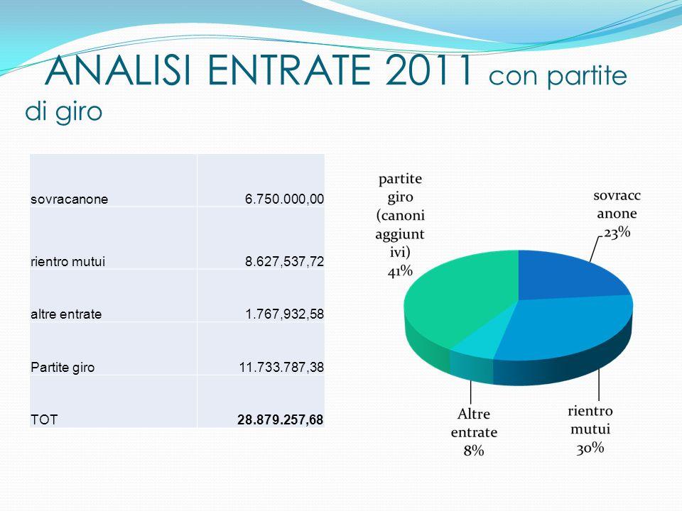 ANALISI ENTRATE 2011 con partite di giro sovracanone6.750.000,00 rientro mutui8.627,537,72 altre entrate1.767,932,58 Partite giro11.733.787,38 TOT28.879.257,68